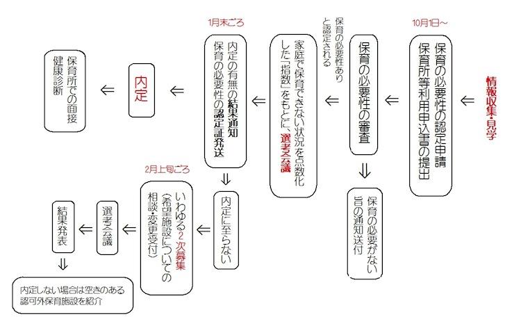 認定申請・利用申し込みから利用が決まるまで(東京23区内の自治体の一例、平成28年度4月入園)