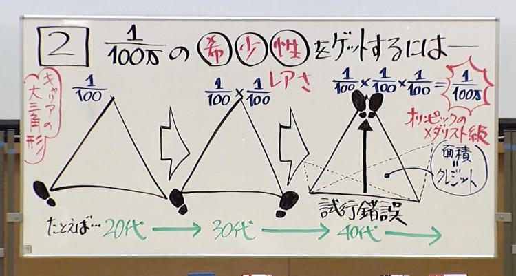 藤原和博先生のキャリアの三角性(GLOBIS知見禄より)